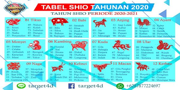 tabel togel shio 2020